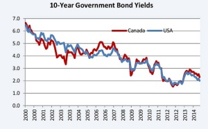 10 Year Govt. Bond Yields V1