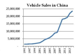 Vehicle Sales iin China