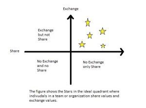 Thinking partner exchange